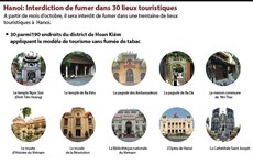 Hanoi: Interdiction de fumer dans 30 lieux touristiques