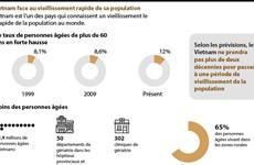 Le Vietnam face au vieillissement rapide de sa population