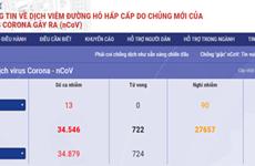 Lancement d'un site Web et d'une application mobile sur le coronavirus au Vietnam