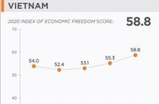Le Vietnam améliore son rang dans l'indice de liberté économique