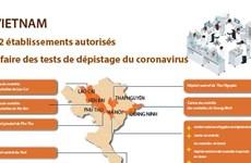22 établissements autorisés à faire des tests de dépistage du coronavirus