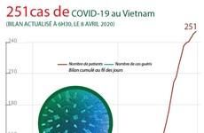 COVID-19: Le nombre de cas passe à 251 au Vietnam