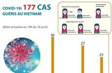COVID-19: 177 cas guéris au Vietnam