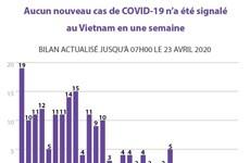 Aucun nouveau cas de COVID-19 n'a été signalé au Vietnam en une semaine