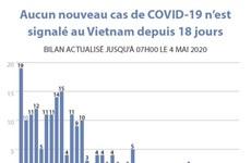 Aucun nouveau cas de COVID-19 n'est signalé au Vietnam depuis 18 jours