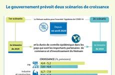 Le gouvernement prévoit deux scénarios de croissance