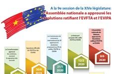 L'AN du Vietnam approuve les résolutions ratifiant l'EVFTA et l'EVIPA