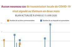 Aucun nouveau cas de transmission locale de COVID-19  n'est signalé au Vietnam en deux mois