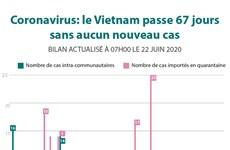Coronavirus : le Vietnam passe 67 jours sans aucun nouveau cas