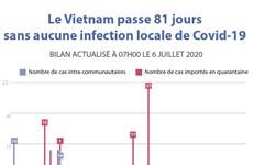 Le Vietnam passe 81 jours sans aucune infection locale de Covid-19
