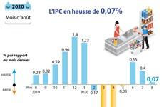 L'IPC en hause de 0,07%