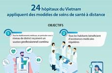 24 hôpitaux du Vietnam appliquent des modèles de soins de santé à distance