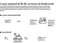 Le parc national de Ba Bê, un trésor de biodiversité
