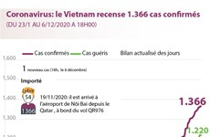 Coronavirus: le Vietnam recense 1.366 cas confirmés