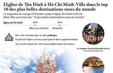 L'église de Tân Đinh à Hô Chi Minh-Ville dans le top 10 des plus belles destinations roses du monde