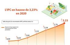 L'IPC en hausse de 3,23% en 2020
