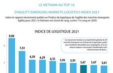 Le Vietnam au top 10 d'Agility Emerging Markets Logistics Index 2021