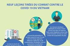 Neuf leçons tirées du combat contre le Covid-19 du Vietnam