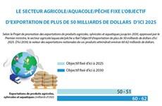 Le secteur d'agriculture fixe l'objectif d'exportation de plus de 50 milliards de dollars