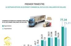 Premier trimestre: le Vietnam affiche un excédent commercial de plus de 2 milliards de dollars