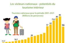 Les visiteurs nationaux - potentiels du tourisme intérieur
