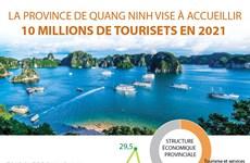 La province de Quang Ninh vise à accueillir 10 millions de touristes en 2021