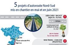 5 projets d'autoroute Nord-Sud mis en chantier en mai et en juin 2021