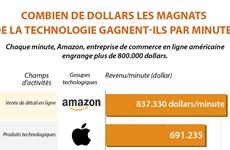 Combien de dollars les magnats de la technologie gagnent-ils par minute?