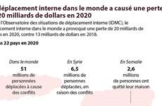 Le déplacement interne dans le monde a causé une perte  de 20 milliards de dollars en 2020