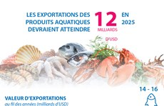 Les exportations des produits aquatiques devraient atteindre 12 milliards de dollars en 2025