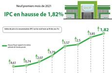 Neuf premiers mois de 2021 : IPC en hausse de 1,82%