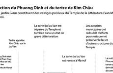 Reconstruction du Phuong Dinh et du tertre de Kim Châu