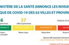 Le ministère de la Santé annonce les niveaux de risque de COVID-19 des 63 villes et provinces