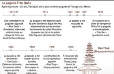 La pagode Trân Quôc, la plus ancienne pagode de Thang Long - Hanoï