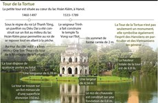 La Tour de la Tortue, la petite tour située au cœur du lac Hoàn Kiêm