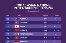 Football féminin : la sélection vietnamienne se classe au 35e rang mondial