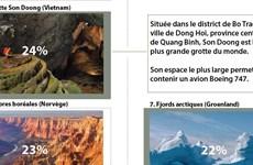 La grotte Son Doong nommée parmi les 9 plus grandes aventures du monde