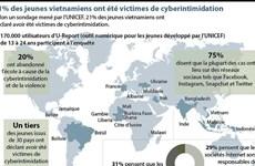 21% des jeunes vietnamiens ont été victimes de cyberintimidation