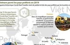 Le Vietnam parmi les pays préférés en 2019