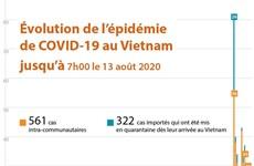 Évolution de l'épidémie de COVID-19 au Vietnam jusqu'à 7h00 le 13 août 2020