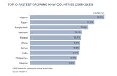 """Hausse du nombre de """"riches"""": Le Vietnam au top 10 mondial"""