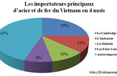 Un quart du volume d'acier et de fer du Vietnam exportés au Cambodge