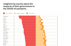La confiance des Vietnamiens dans la réponse du gouvernement au COVID-19 est la plus élevée au monde