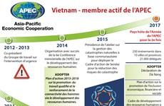 Vietnam - membre actif de l'APEC