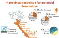 14 provinces centrales à fort potentiel économique