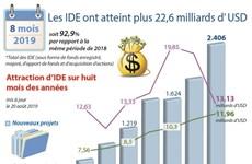 Les IDE ont atteint plus 22,6 milliards d' USD