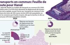 Transports en commun: Feuille de route pour Hanoï