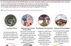 Le 3e arrondissement de HCM-Ville, une des 20 plus belles zones résidentielles du monde