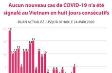 Aucun nouveau cas de COVID-19 n'a été  signalé au Vietnam en huit jours consécutifs