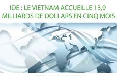 IDE : Le Vietnam accueille 13,9 milliards de dollars en cinq mois